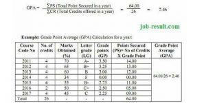 National University Grading System GPA Calculation